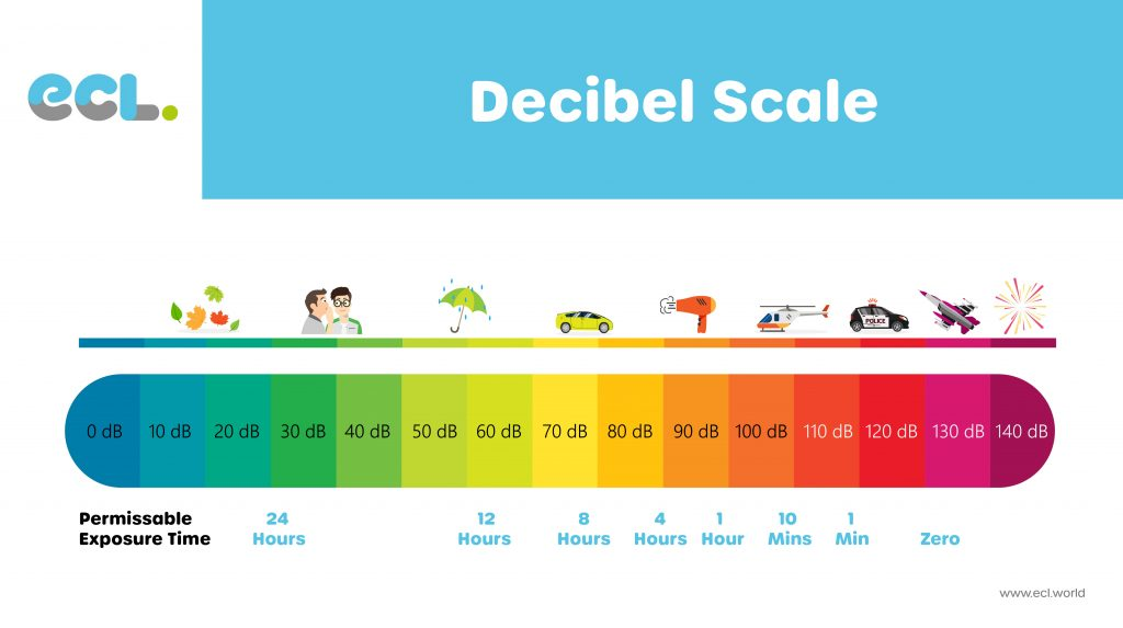 Noise Exposure Limits ECL Decibel Scale