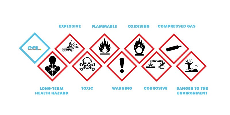 What Is COSHH Symbols ECL